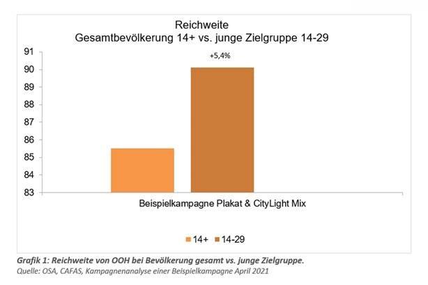 Ergebnis aus OAS, CAFAS, Kampagnenanalyse einer Beispielkampagne April 2021 (Bild: Epamedia)