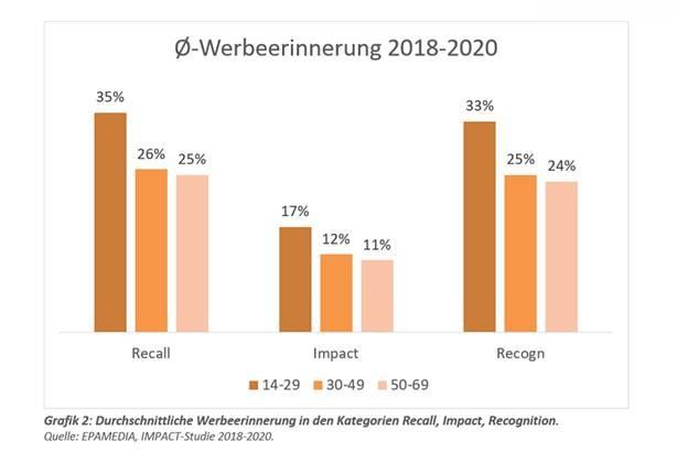 Aus Epamedia, Impact-Studie 2018-2020. (Bild: Epamedia)