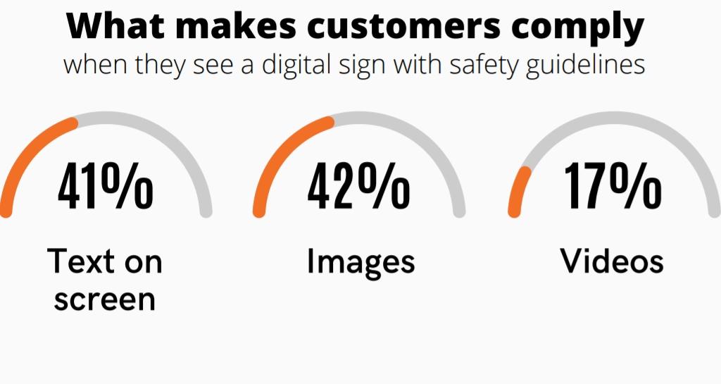 Bilder und Texte sind für die Befragen am effektivsten, wenn es um Digital Signage-Sicherheitshinweise geht. (Abbildung: Yodeck)