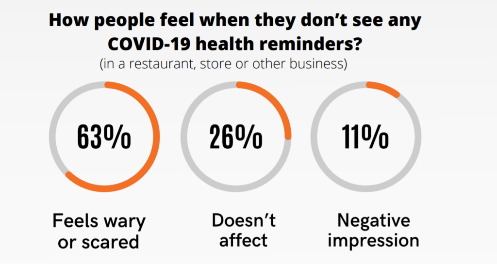 Für 74 Prozent der Befragten hat es negative Auswirkungen, wenn sie keine Hinweise zu Sicherheitsmaßnahmen sehen. (Abbildung: Yodeck)